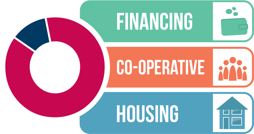 Financing Co-ops